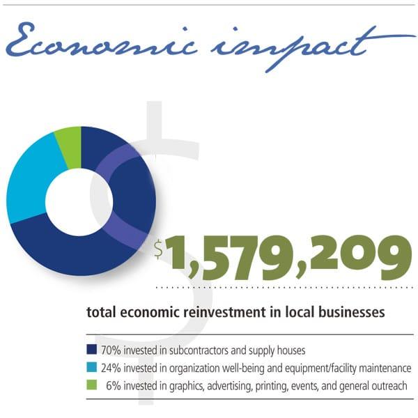 ahip economic impact