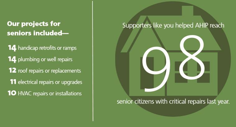 FY20 Seniors Helped